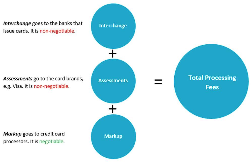 credit card processing fees canada